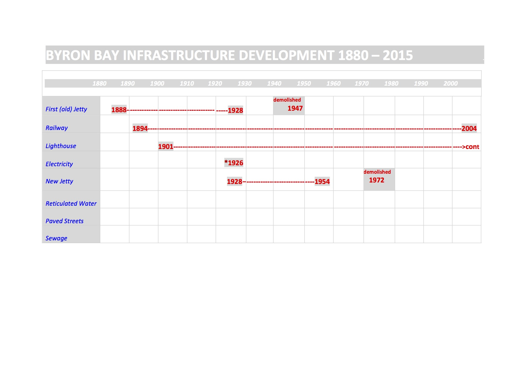 1.TIMELINE-BYRON BAY INFRASTRUCTURE-FINAL